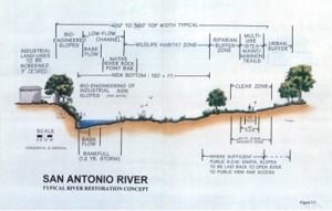 San Antonio River, Typical river restoration concept